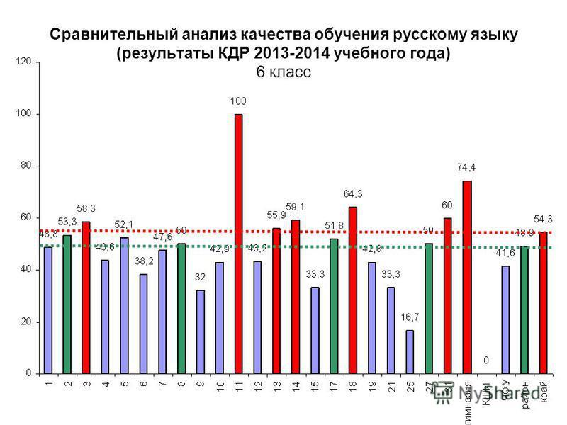 Сравнительный анализ качества обучения русскому языку (результаты КДР 2013-2014 учебного года) 6 класс