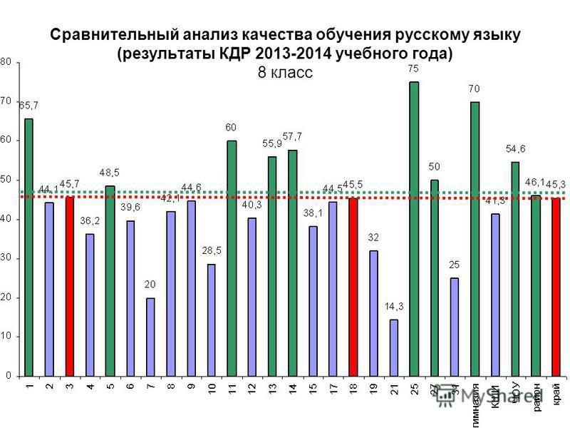 Сравнительный анализ качества обучения русскому языку (результаты КДР 2013-2014 учебного года) 8 класс