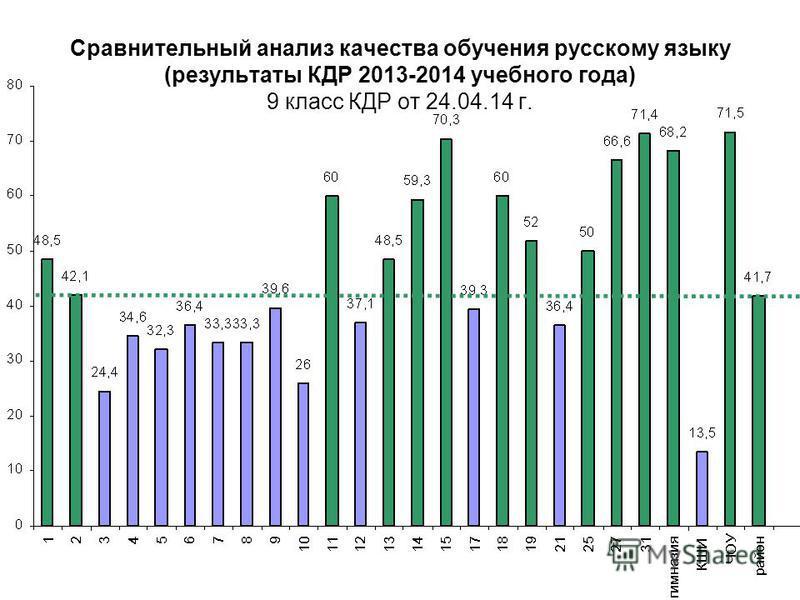 Сравнительный анализ качества обучения русскому языку (результаты КДР 2013-2014 учебного года) 9 класс КДР от 24.04.14 г.