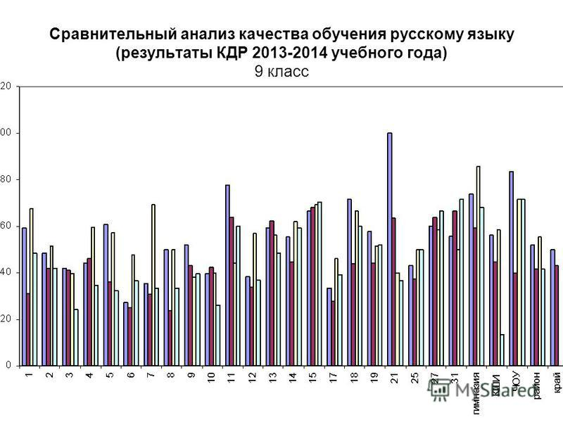 Сравнительный анализ качества обучения русскому языку (результаты КДР 2013-2014 учебного года) 9 класс