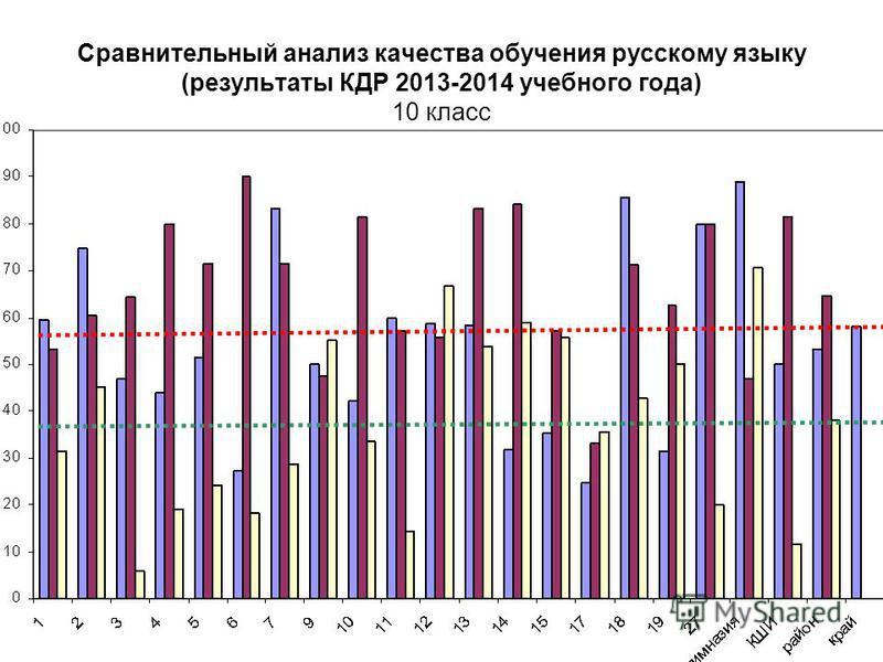 Сравнительный анализ качества обучения русскому языку (результаты КДР 2013-2014 учебного года) 10 класс
