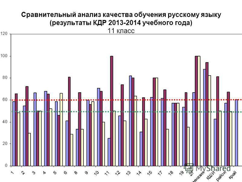 Сравнительный анализ качества обучения русскому языку (результаты КДР 2013-2014 учебного года) 11 класс