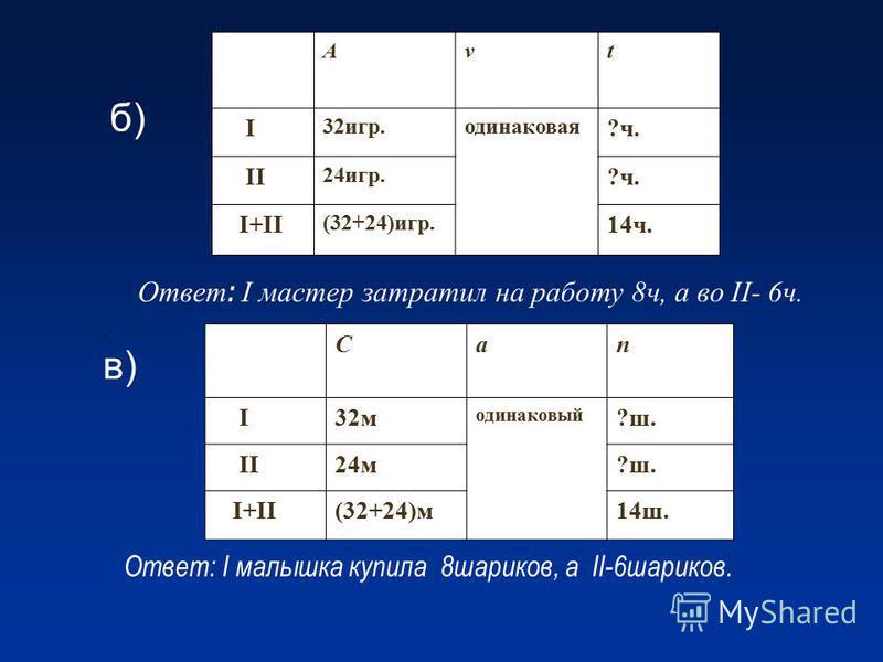 б) Аvt I 32 игр.одинаковая ?ч. II 24 игр. ?ч. I+II (32+24)игр. 14 ч.. в) Сап I32 м одинаковый ?ш. II24 м?ш. I+II(32+24)м 14 ш. Ответ: I малышка купила 8 шариков, а II-6 шариков. Ответ : I мастер затратил на работу 8 ч, а во II- 6 ч.