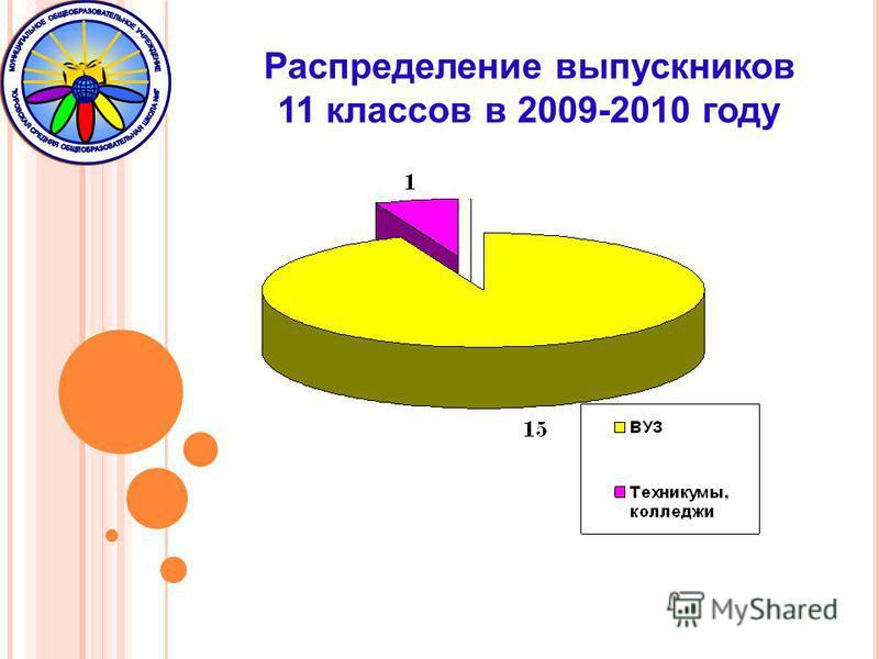 Распределение выпускников 11 классов в 2009-2010 году
