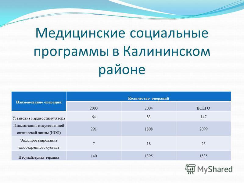 Медицинские социальные программы в Калининском районе Наименование операции Количество операций 20032004ВСЕГО Установка кардиостимулятора 6483147 Имплантация искусственной оптической линзы (ИОЛ) 29118082099 Эндопротезирование тазобедренного сустава 7