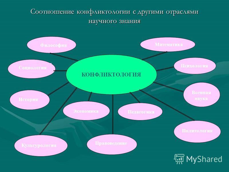 КОНФЛИКТЫ Конфликты в больших социальных группах Конфликты в организациях Межличностные Групповые Внутриличностные Типология конфликтов