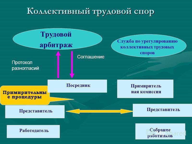 А Б Зона разногласий Д А П А М А Д Б П Б М Б А, Б - конфликтанты М А, Б - мотивы П А, Б - позиции Д А, Б - действия Структурные элементы конфликта