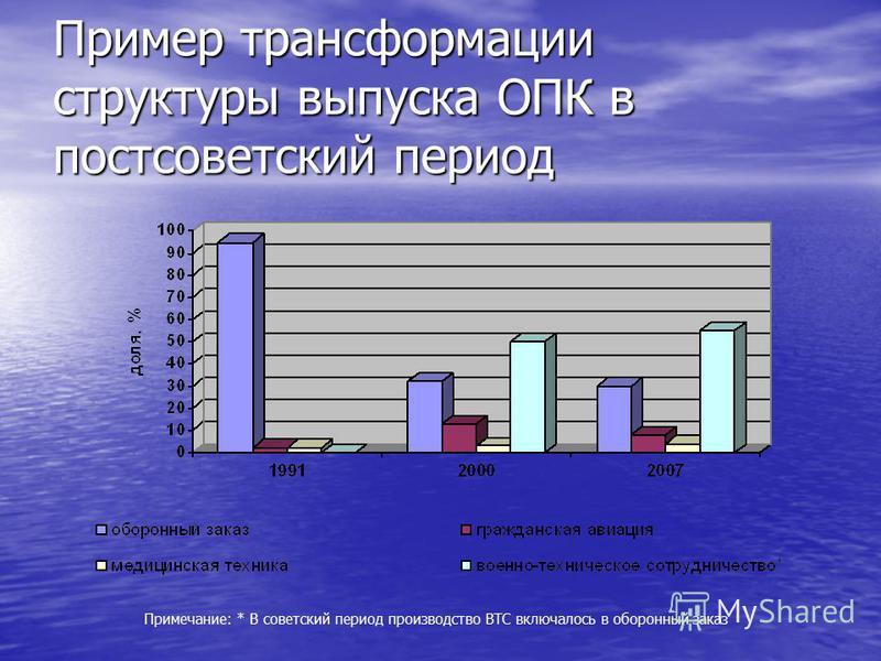 Пример трансформации структуры выпуска ОПК в постсоветский период Примечание: * В советский период производство ВТС включалось в оборонный заказ