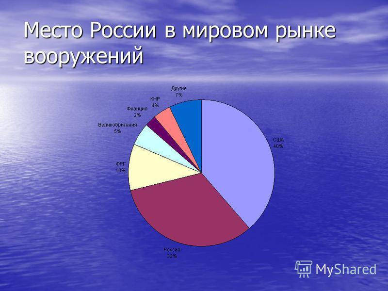 Место России в мировом рынке вооружениййй