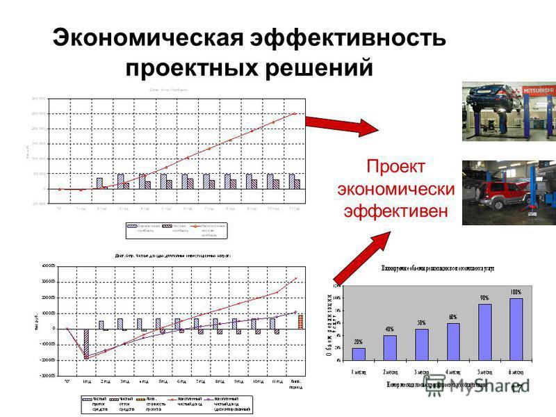 17 Экономическая эффективность проектных решений Проект экономически эффективен