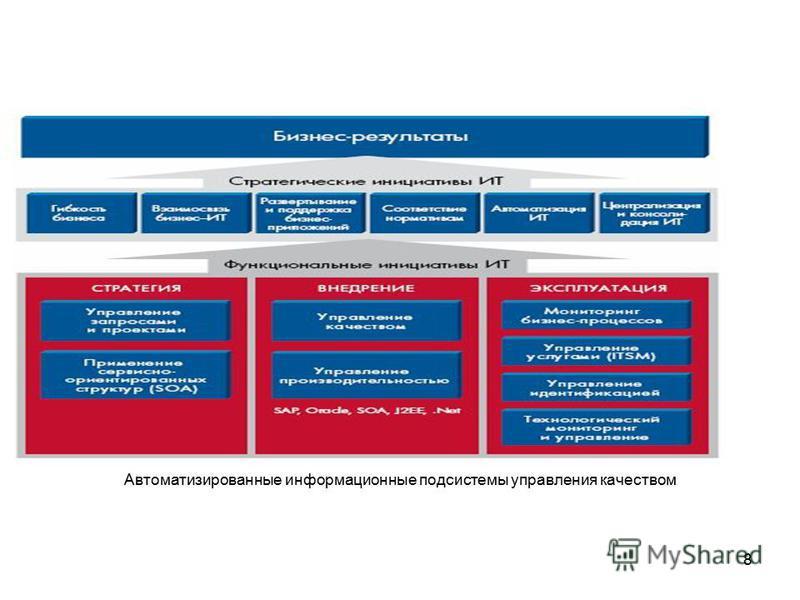 8 Автоматизированные информационные подсистемы управления качеством