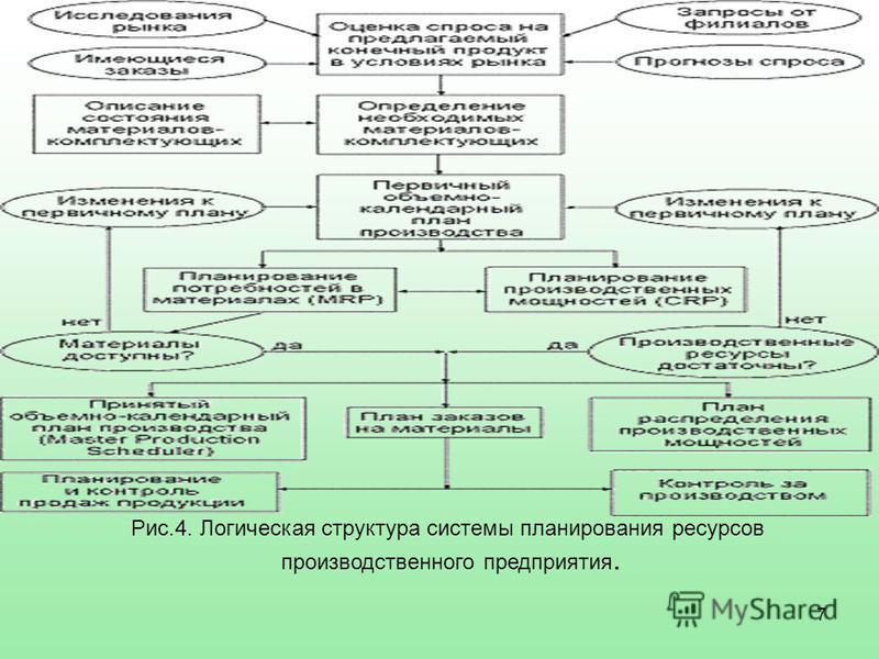 7 Рис.4. Логическая структура системы планирования ресурсов производственного предприятия.