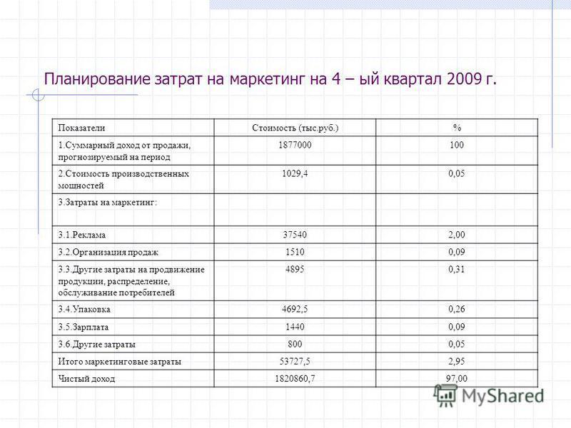 Планирование затрат на маркетинг на 4 – ый квартал 2009 г. Показатели Стоимость (тыс.руб.)% 1. Суммарный доход от продажи, прогнозируемый на период 1877000100 2. Стоимость производственных мощностей 1029,40,05 3. Затраты на маркетинг: 3.1.Реклама 375