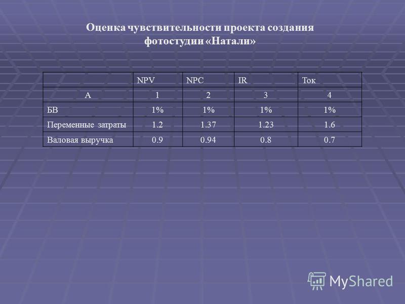 Оценка чувствительности проекта создания фотостудии «Натали» NPVNPCIRТок А1234 БВ1% Переменные затраты 1.21.371.231.6 Валовая выручка 0.90.940.80.7