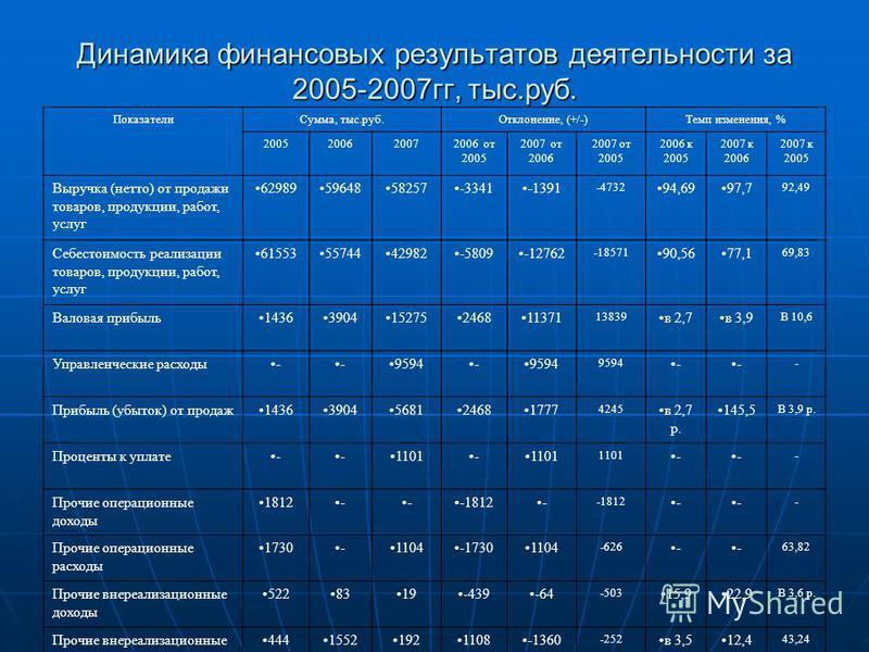 Динамика финансовых результатов деятельности за 2005-2007 гг, тыс.руб. Показатели Сумма, тыс.руб.Отклонение, (+/-)Темп изменения, % 2005200620072006 от 2005 2007 от 2006 2007 от 2005 2006 к 2005 2007 к 2006 2007 к 2005 Выручка (нетто) от продажи това