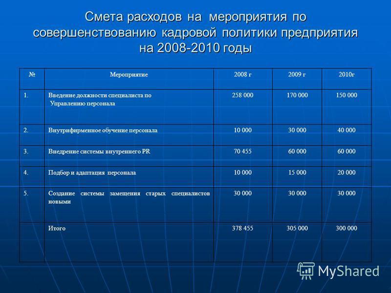 Смета расходов на мероприятия по совершенствованию кадровой политики предприятия на 2008-2010 годы Мероприятие 2008 г 2009 г 2010 г 1. Введение должности специалиста по Управлению персонала 258 000170 000150 000 2. Внутрифирменное обучение персонала