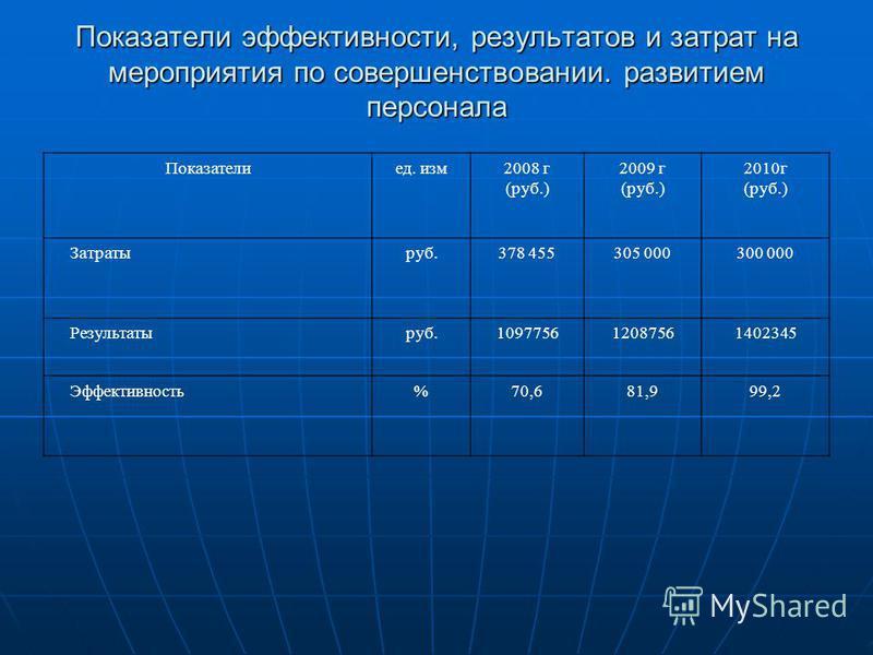 Показатели эффективности, результатов и затрат на мероприятия по совершенствовании. развитием персонала Показателиед. изм 2008 г (руб.) 2009 г (руб.) 2010 г (руб.) Затратыруб.378 455305 000300 000 Результатыруб.109775612087561402345 Эффективность%70,