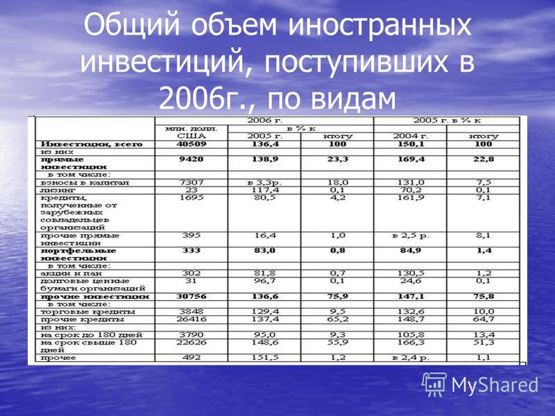Общий объем иностранных инвестиций, поступивших в 2006 г., по видам