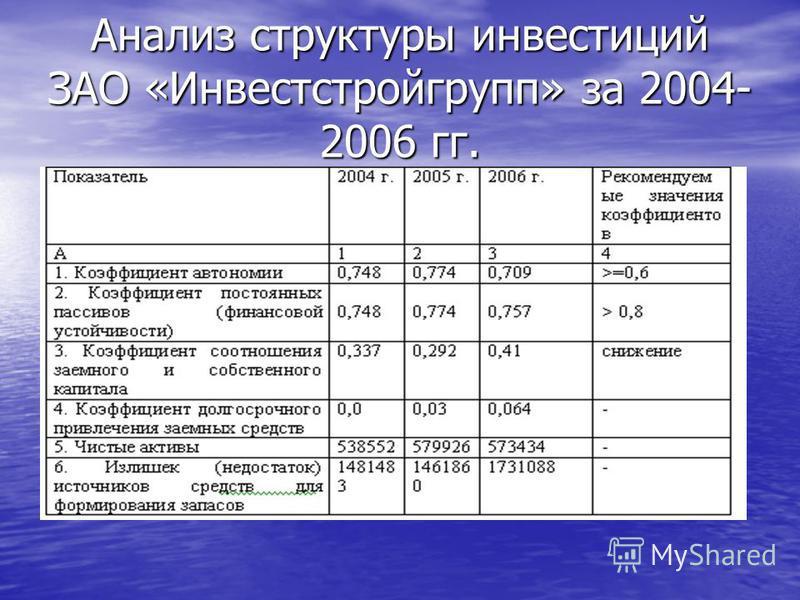 Анализ структуры инвестиций ЗАО «Инвестстройгрупп» за 2004- 2006 гг.