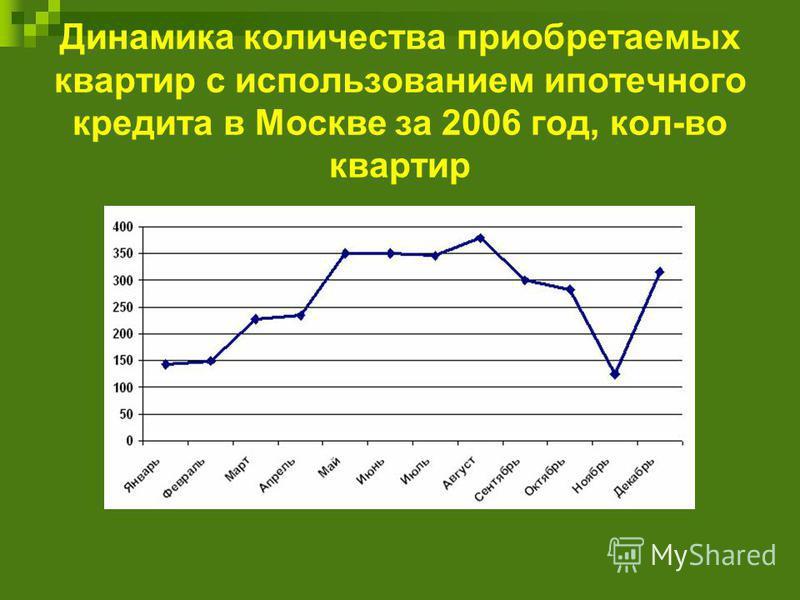 Динамика количества приобретаемых квартир с использованием ипотечного кредита в Москве за 2006 год, кол-во квартир