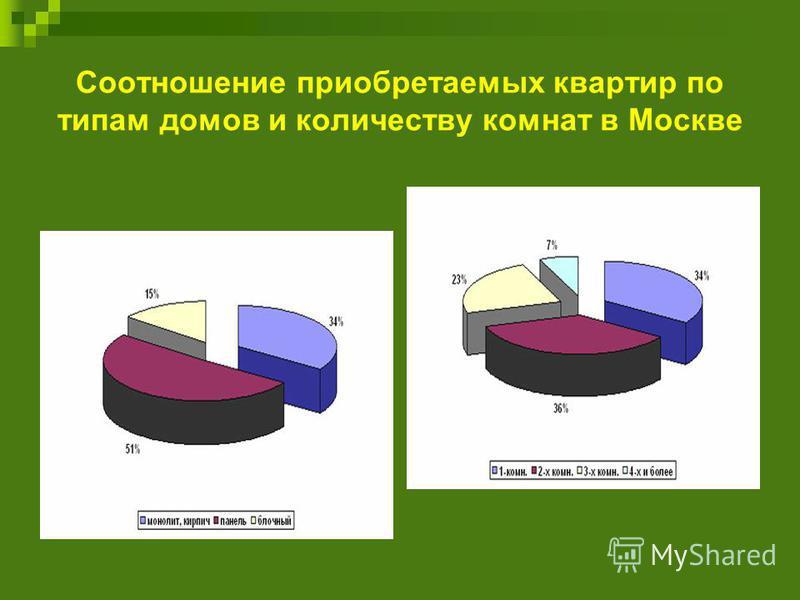 Соотношение приобретаемых квартир по типам домов и количеству комнат в Москве