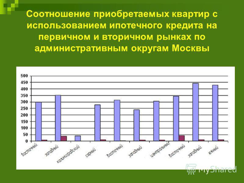 Соотношение приобретаемых квартир с использованием ипотечного кредита на первичном и вторичном рынках по административным округам Москвы