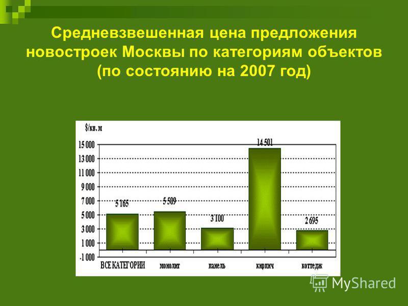 Средневзвешенная цена предложения новостроек Москвы по категориям объектов (по состоянию на 2007 год)