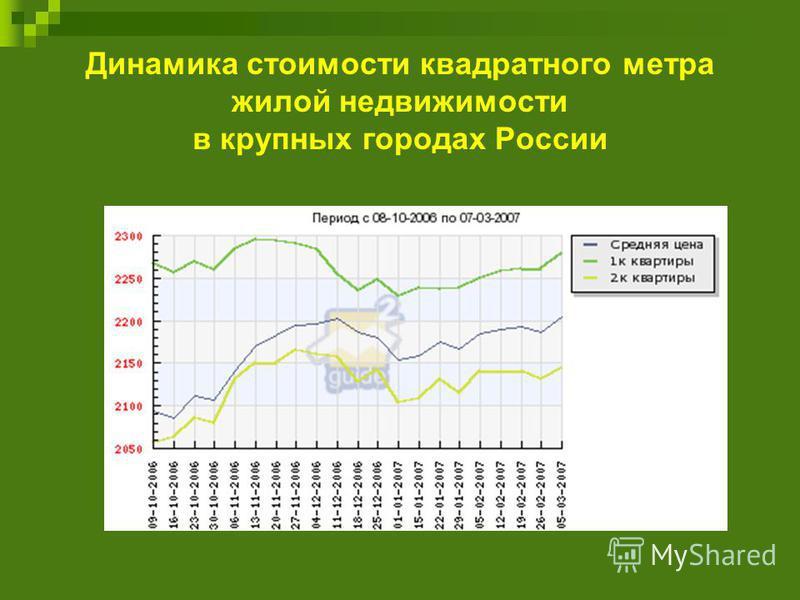 Динамика стоимости квадратного метра жилой недвижимости в крупных городах России