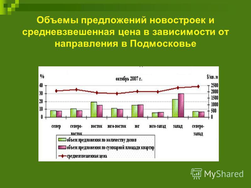 Объемы предложений новостроек и средневзвешенная цена в зависимости от направления в Подмосковье