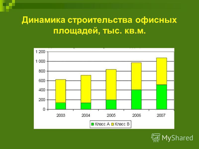 Динамика строительства офисных площадей, тыс. кв.м.