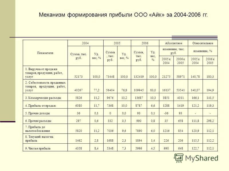 Механизм формирования прибыли ООО «Айк» за 2004-2006 гг. Показатели 200420052006Абсолютное Относительное Сумма, тыс. руб. Уд. вес, % Сумма, тыс. руб. Уд. вес, % Сумма, тыс. руб. Уд. вес, % изменение, тыс. руб. изменение, % 2005 к 2004 2006 к 2005 200