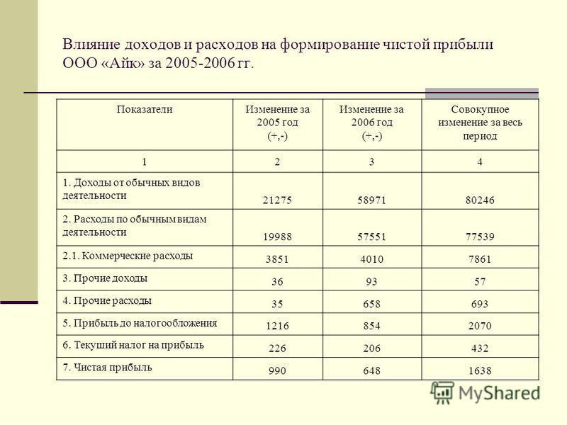 Влияние доходов и расходов на формирование чистой прибыли ООО «Айк» за 2005-2006 гг. Показатели Изменение за 2005 год (+,-) Изменение за 2006 год (+,-) Совокупное изменение за весь период 1234 1. Доходы от обычных видов деятельности 212755897180246 2