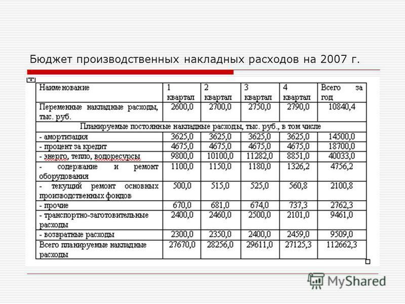 Бюджет производственных накладных расходов на 2007 г.