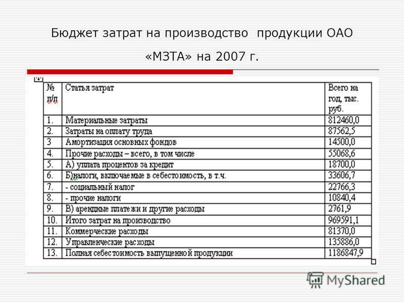 Бюджет затрат на производство продукции ОАО «МЗТА» на 2007 г.