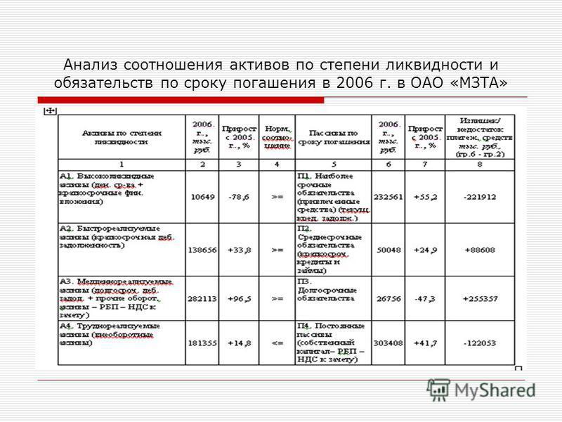 Анализ соотношения активов по степени ликвидности и обязательств по сроку погашения в 2006 г. в ОАО «МЗТА»