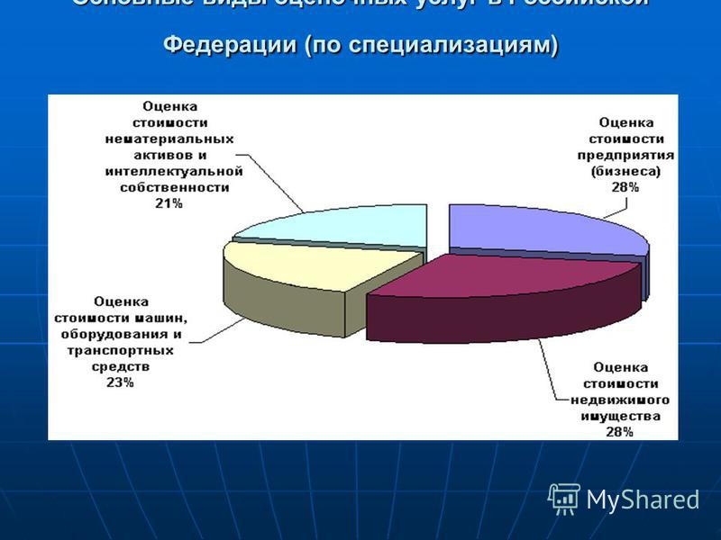 Основные виды оценочных услуг в Российской Федерации (по специализациям)