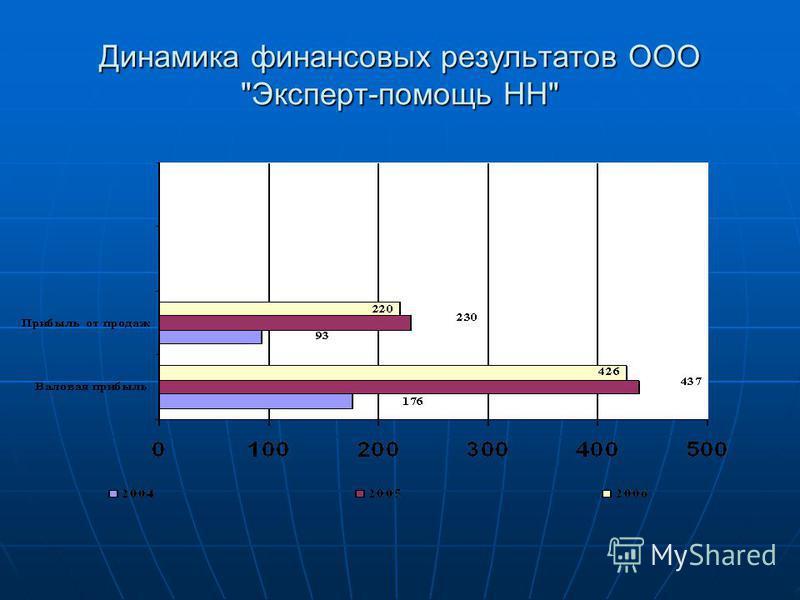 Динамика финансовых результатов ООО Эксперт-помощь НН