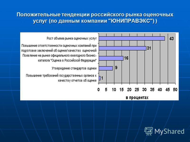 Положительные тенденции российского рынка оценочных услуг (по данным компании ЮНИПРАВЭКС) )