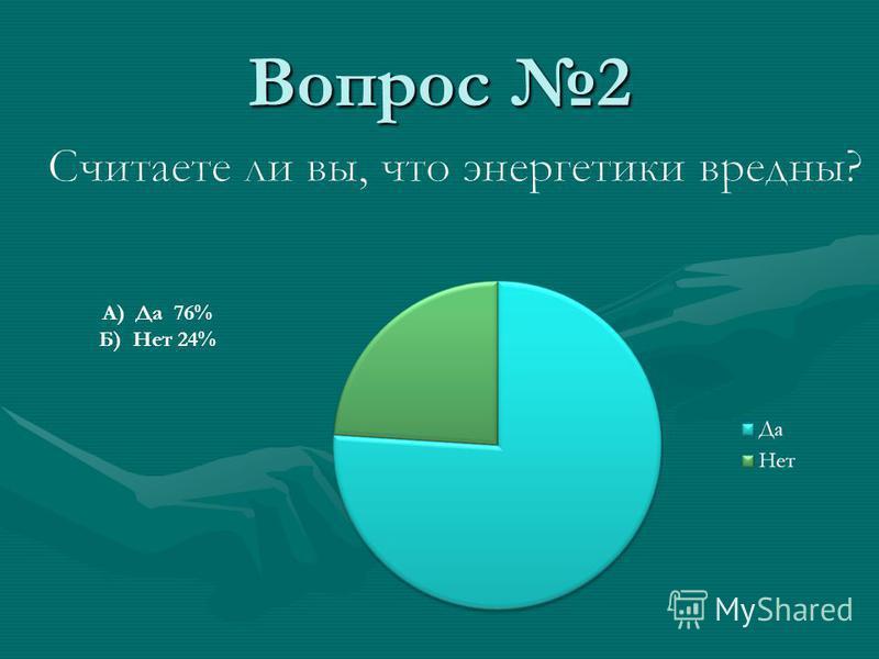 Вопрос 2 А) Да 76% Б) Нет 24%