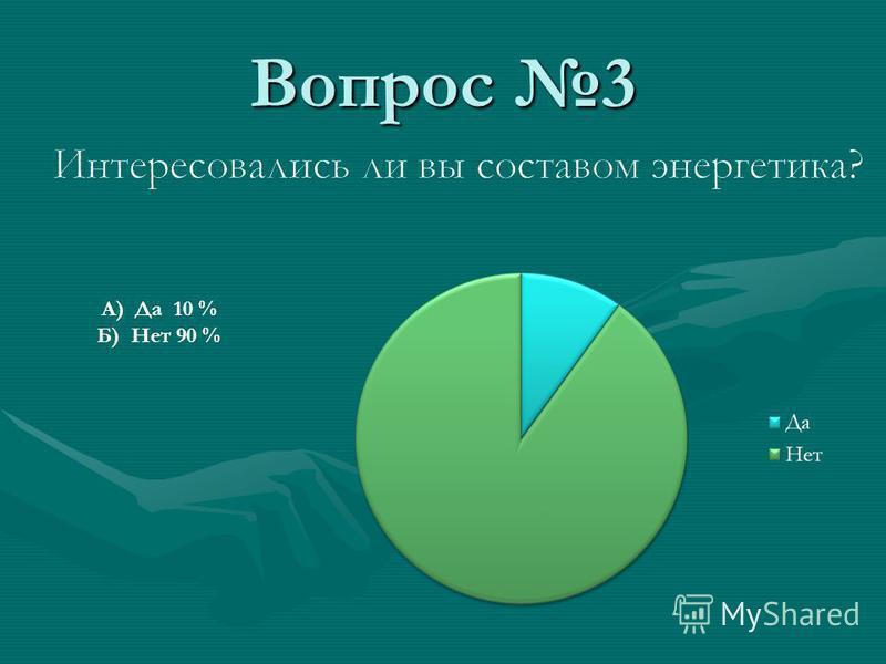 Вопрос 3 А) Да 10 % Б) Нет 90 %