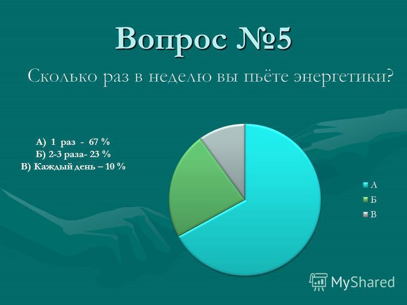 Вопрос 5 А) 1 раз - 67 % Б) 2-3 раза- 23 % В) Каждый день – 10 %