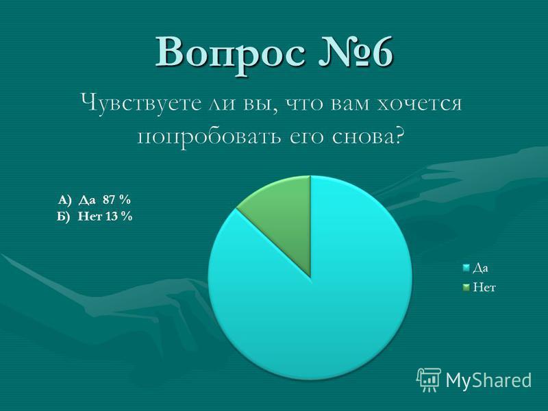Вопрос 6 А) Да 87 % Б) Нет 13 %