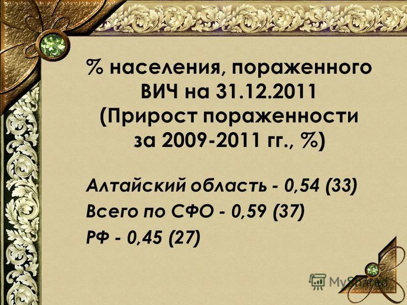 % населения, пораженного ВИЧ на 31.12.2011 (Прирост пораженности за 2009-2011 гг., %) Алтайский область - 0,54 (33) Всего по СФО - 0,59 (37) РФ - 0,45 (27)