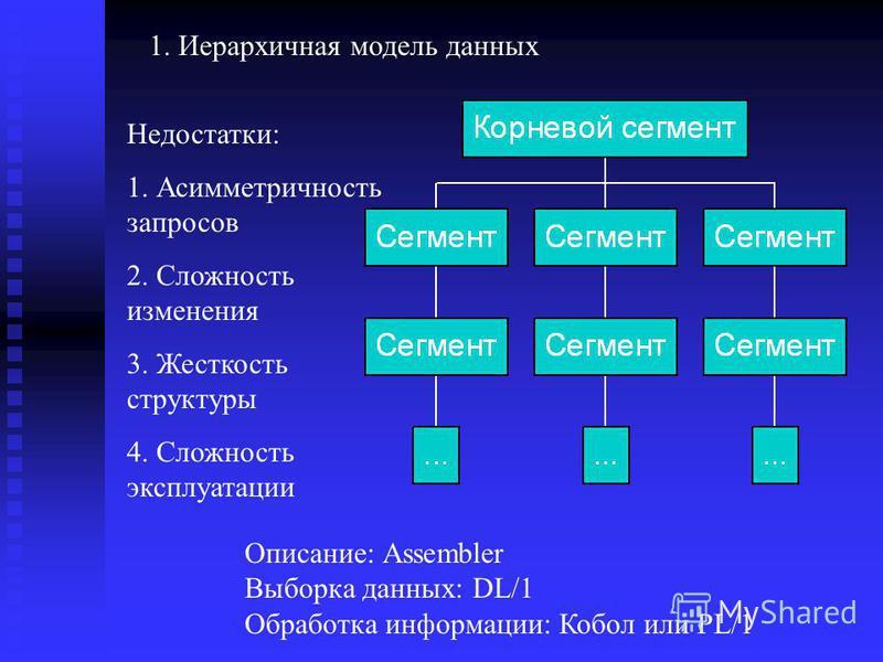 1. Иерархичная модель данных Недостатки: 1. Асимметричность запросов 2. Сложность изменения 3. Жесткость структуры 4. Сложность эксплуатации Описание: Assembler Выборка данных: DL/1 Обработка информации: Кобол или PL/1