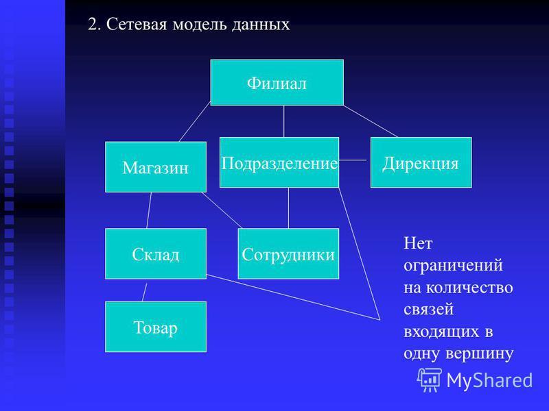 2. Сетевая модель данных Филиал Магазин Товар Сотрудники Склад Подразделение Дирекция Нет ограничений на количество связей входящих в одну вершину