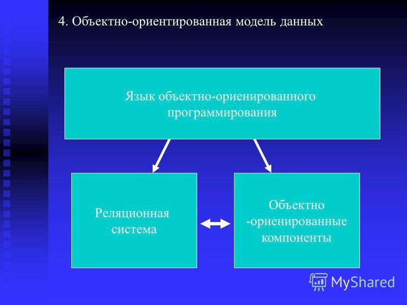 Язык объектно-ориентированного программирования 4. Объектно-ориентированая модель данных Реляционная система Объектно -ориентированные компоненты