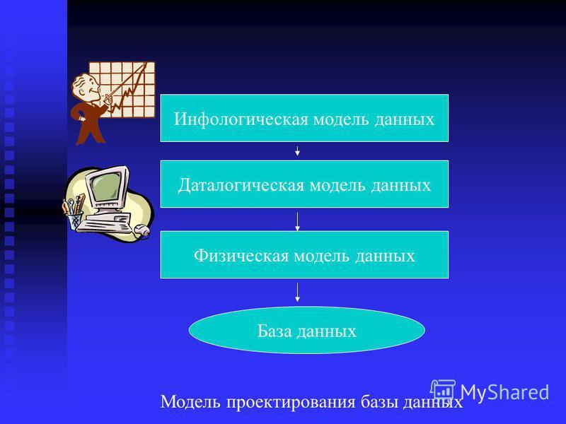 Модель проектирования базы данных Инфологическая модель данных Даталогическая модель данных Физическая модель данных База данных