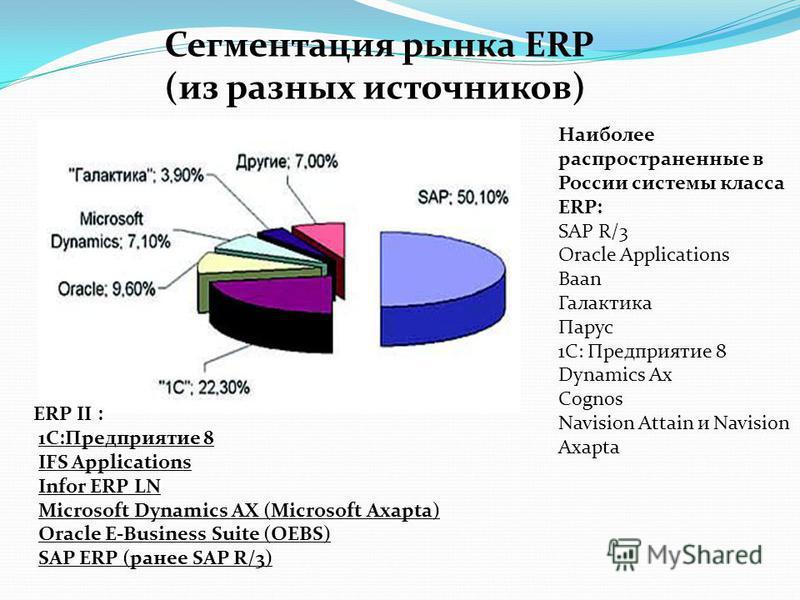 Сегментация рынка ERP (из разных источников) Наиболее распространенные в России системы класса ERP: SAP R/3 Oracle Applications Baan Галактика Парус 1С: Предприятие 8 Dynamics Ax Cognos Navision Attain и Navision Axapta ERP II : 1С:Предприятие 8 IFS