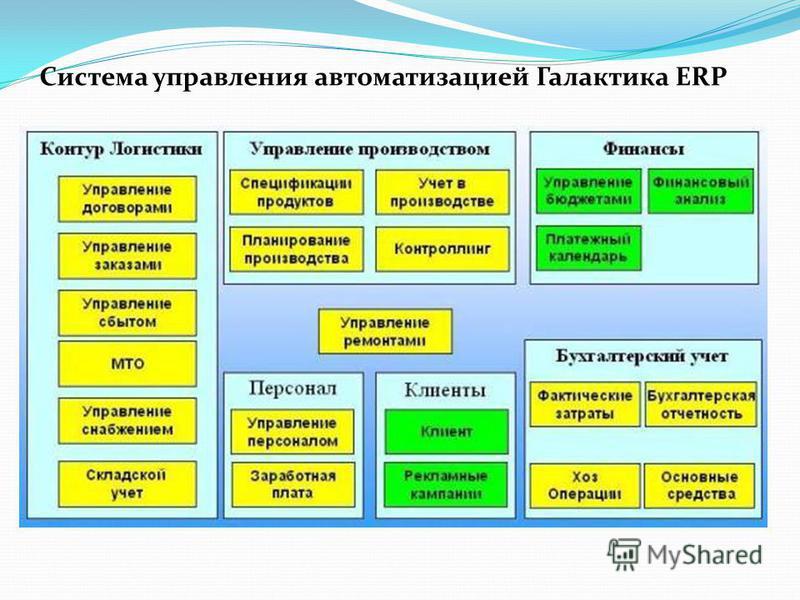 Система управления автоматизацией Галактика ERP