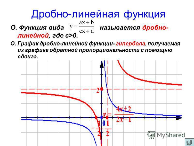 Дробно-линейная функция О. Функция вида называется дробно- линейной, где с>0. О. График дробно-линейной функции- гипербола, получаемая из графика обратной пропорциональности с помощью сдвига.